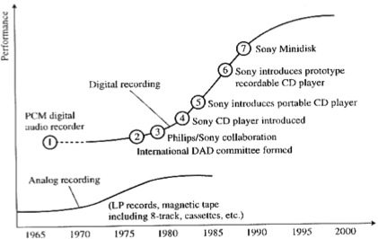Rycroft and Kash 1999's plot of audio technology improvements over time