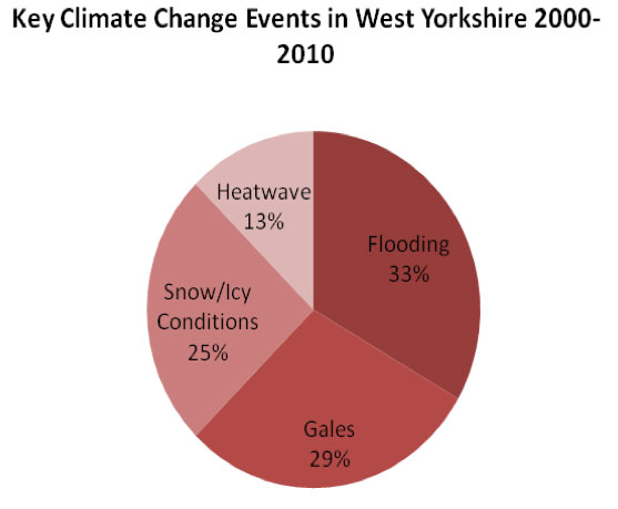 Graphic: Climate change event summary for West Yorkshire, from a LCLIP.