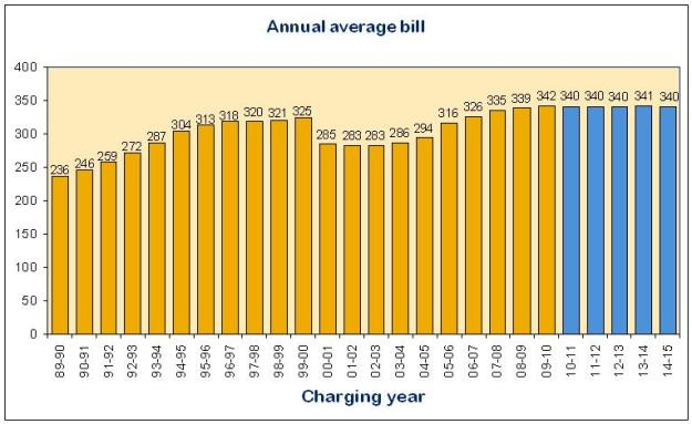 Picture: Average household bills for England and Wales 1989-2015. Source: Ofwat.