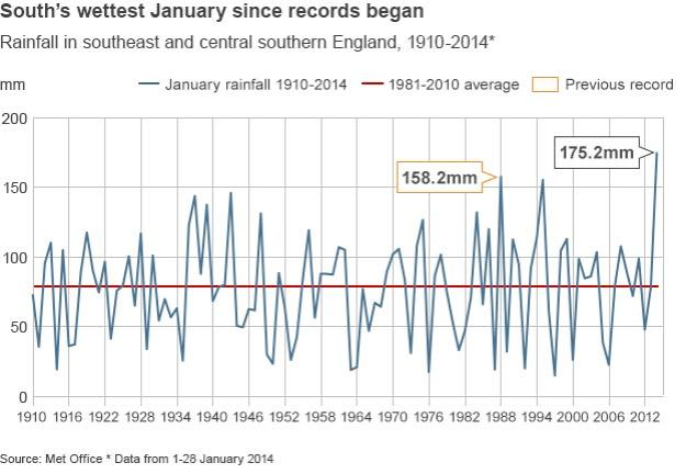 Photo: The Jan 2014 UK rainfall has been the highest since records began over 100 years ago. Source: BBC / Met Office.