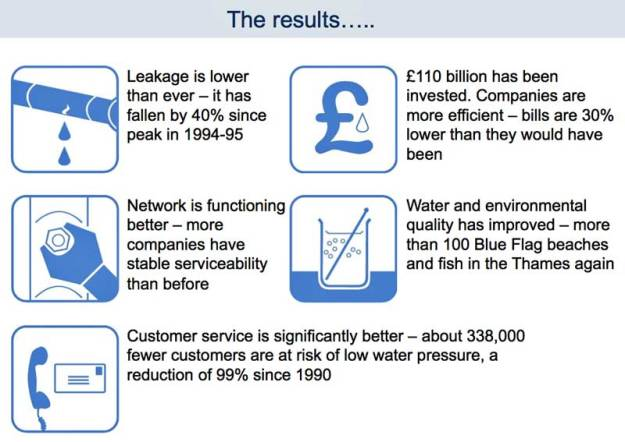 Photo: Achievements of the post-privatised England and Wales water sector. Source: Regina Finn.