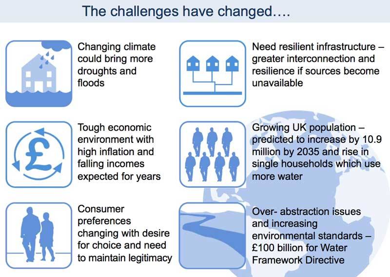 Photo: Changing challenges for the England and Wales water sector since privatisation. Source: Regina Finn.