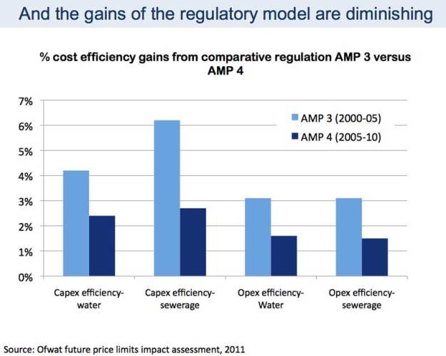 Photo: Diminishing returns from efficiency gains of the old Ofwat regulatory model. Source: Regina Finn.
