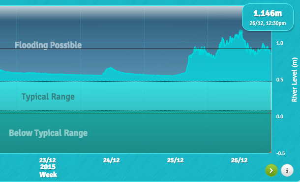 Photo: Water levels in a nearby river were well above typical. Source: http://www.gauge.map.co.uk