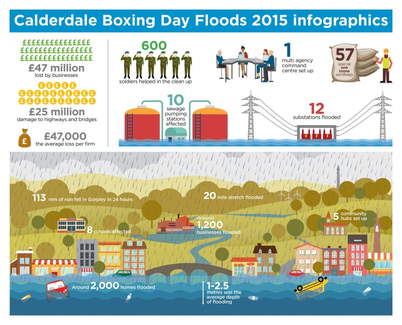 Photo: Calderdale Council's infographic about the 2015 Boxing Day floods. Source: Calderdale Council.