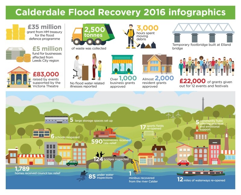 Photo: Calderdale Council's infographic on the recovery effort from the 2015 Boxing Day floods. Source: Calderdale Council.