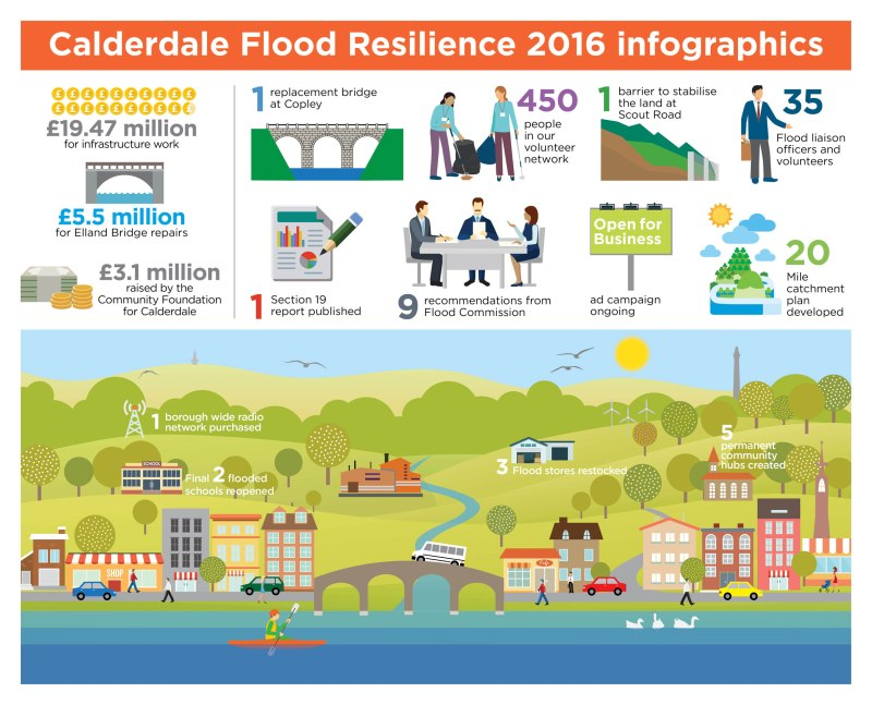 Photo: Calderdale Council's infographic on resilience activities since the 2015 Boxing Day Floods. Source: Calderdale Council.